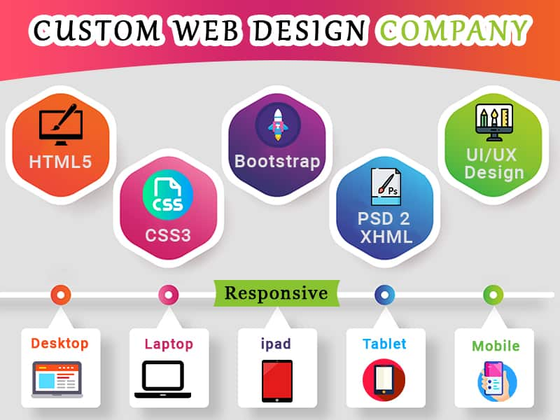The Importance Of Web Design And SEO For Companies In India