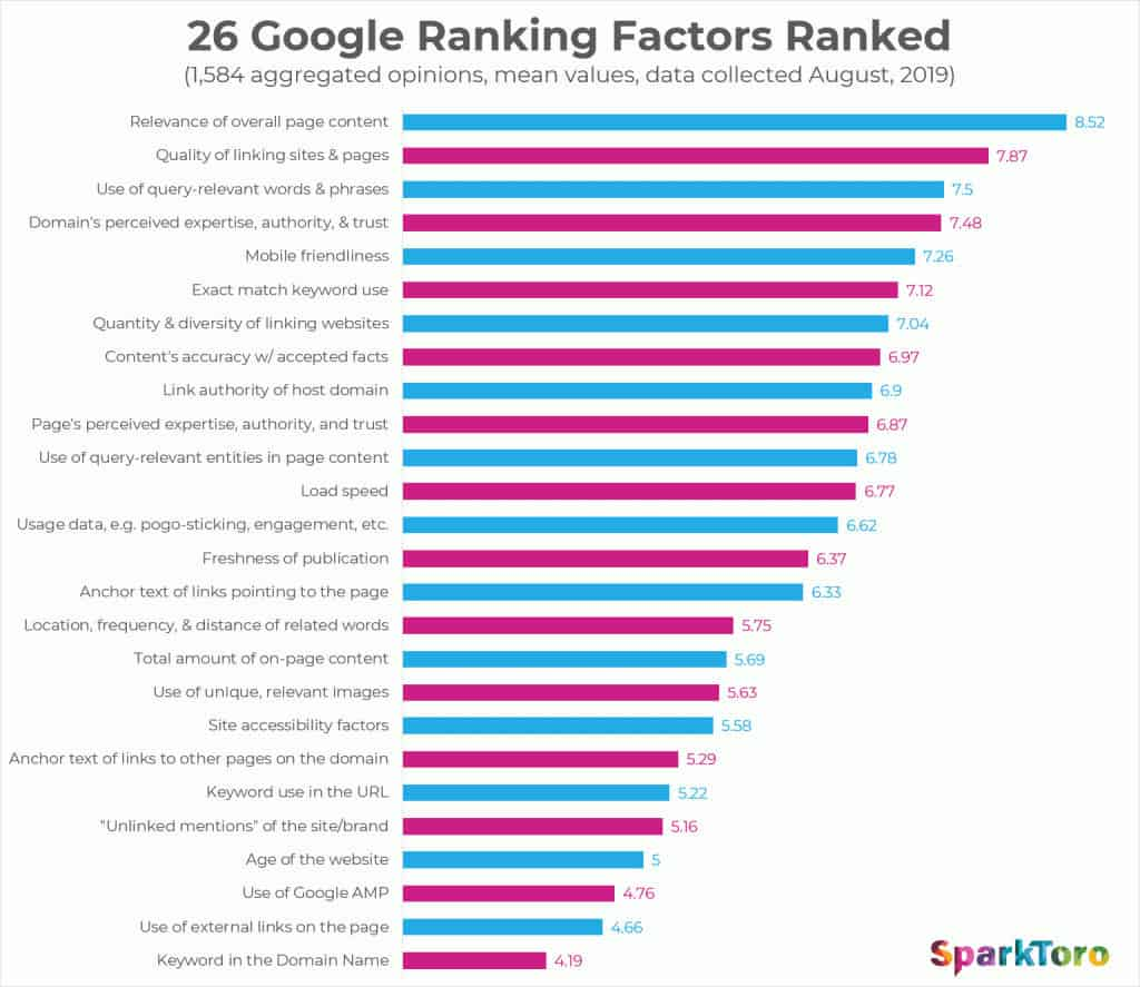 26 Google Ranking Factors Ranked