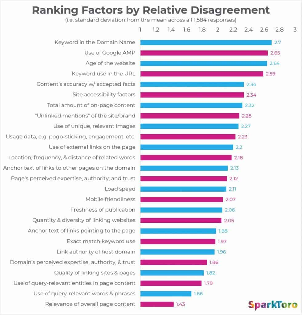 Ranking Factor by Relative Disagreement