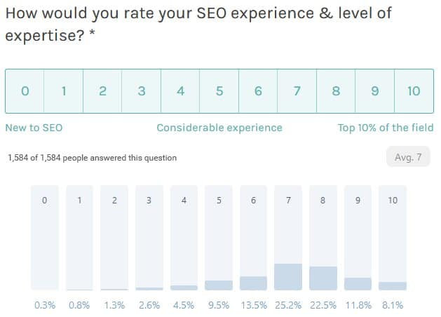 Seo experience and level of expertise